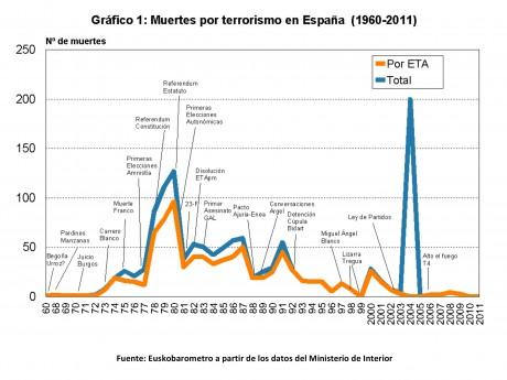 Muertes por terrorismo (1960-2011)