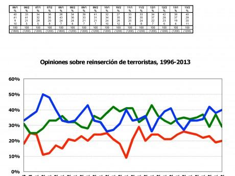 Reinserción de terroristas