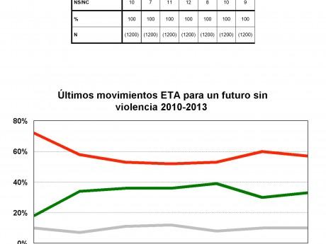 Últimos movimientos de ETA para un futuro sin violencia