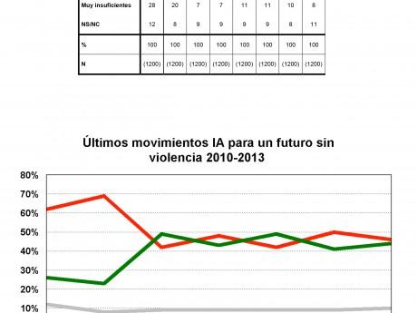 Últimos movimientos izquierda abertzale para futuro sin violencia, 2010-2013